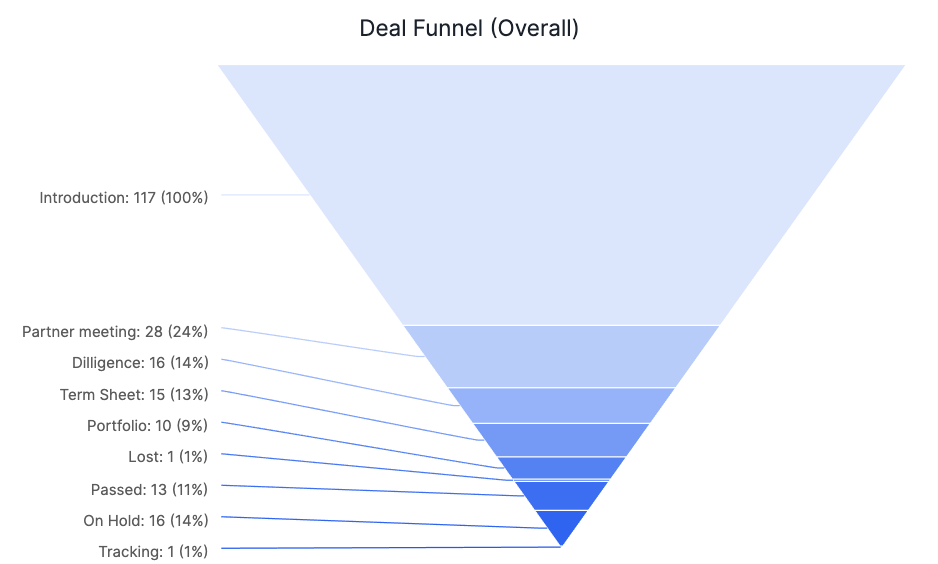 a deal funnel chart displays percentages of deals in each deal stage