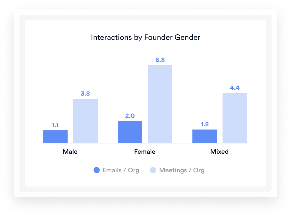 Team Activity - Interactions by Founder Gender-Title