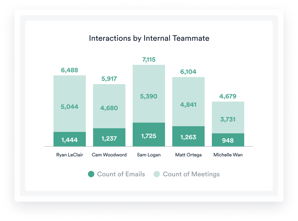 Team Activity - Interactions by Internal Teammate- Title