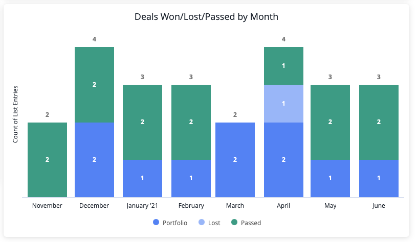Sort deals by won/lost/passed by month and then dive deeper into each stage.