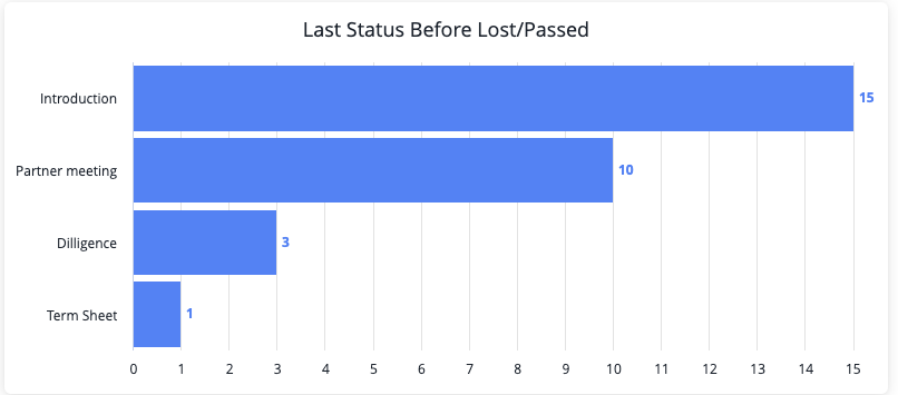 Learn the last status of a deal before you passed on it. Of 28 deals, you lost 15 in introduction, 10 in partner meeting, 3 in diligence, and 1 in term sheet. Learn what happened to each.