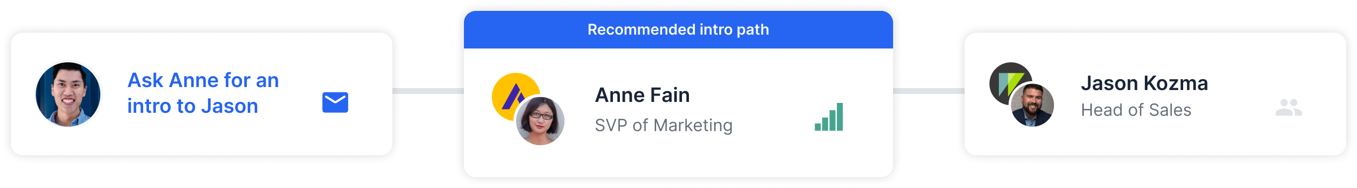 A three step referral process: Ask Anne for an intro to Jason lead to a recommended introduction path and finally, a warm introduction making deal flow seamless.
